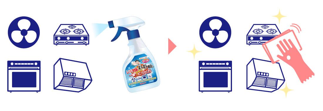 レンジ・換気扇用洗剤の使い方